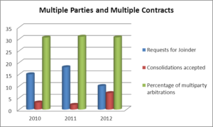 ICC arbitration stats between 2010 and 2012