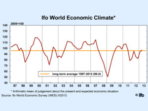 Ifo World Economic Climate chart shows slight improvement