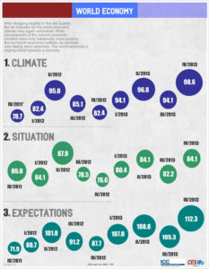 World Economy Infographic