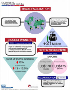 Trade Facilitation Infographic