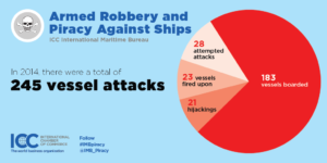 ICC IMB 2014: vessel attacks