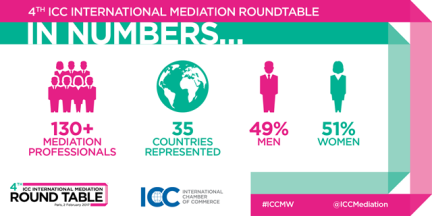 ICC Commercial Mediation Week 2017 in numbers