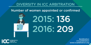 Number of women arbitrators appointed or confirmed