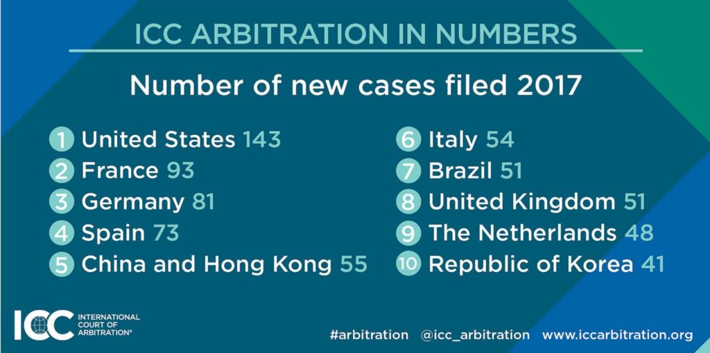 ICC Arbitration statistics - Number of new cases filed in 2017