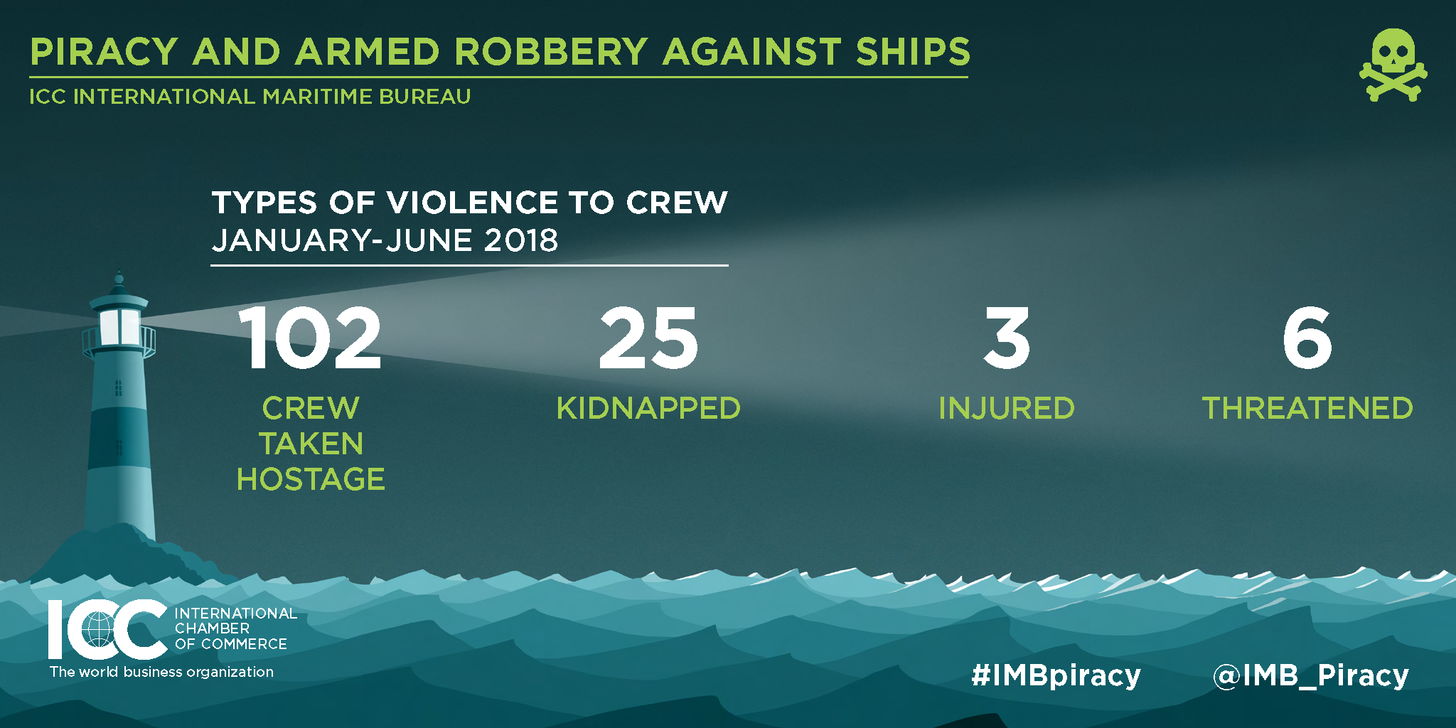 ICC IMB Piracy Report June 2018 Crew Violence