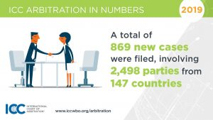 ICC Arbitration in numbers - total number of cases filed for 2019